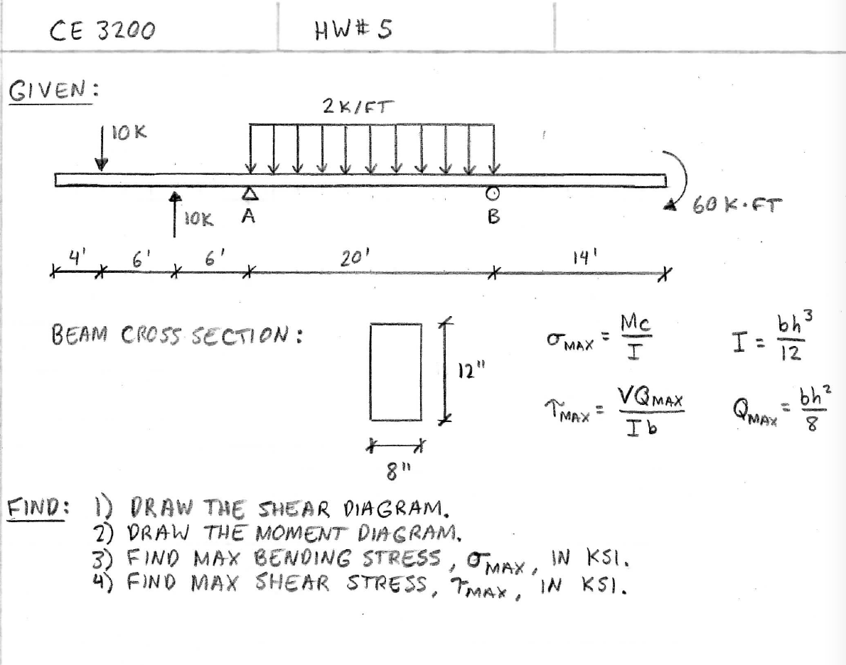 Solved Draw The Shear Diagram Moment F Force And Diagrams Cheggcom