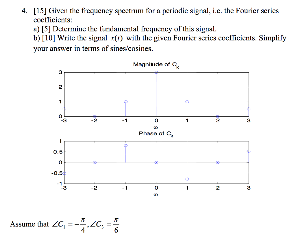 Solved 4 15 Given The Frequency Spectrum For A Periodi