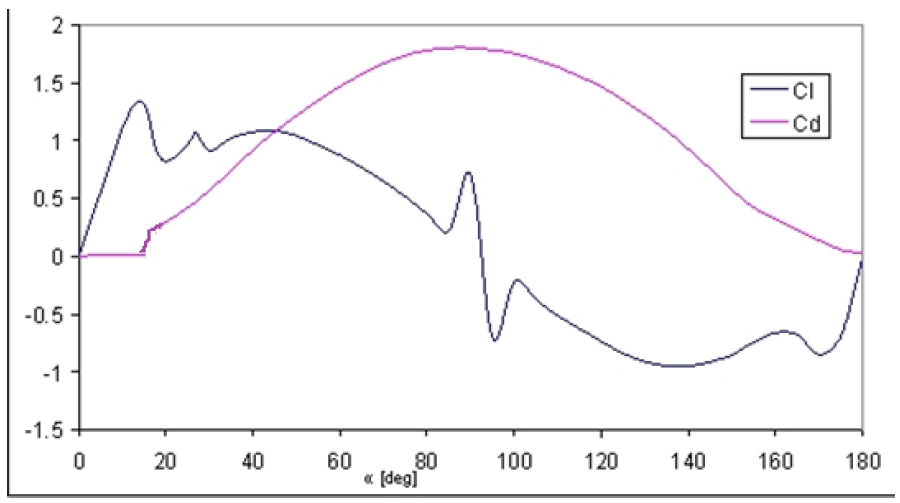 pressure distribution and lift on a – difference between upper and lower pressure results in which results from the lift distribution b lift per unit span lift curve slope.