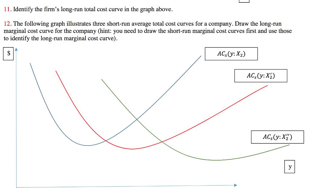 short run total cost curve