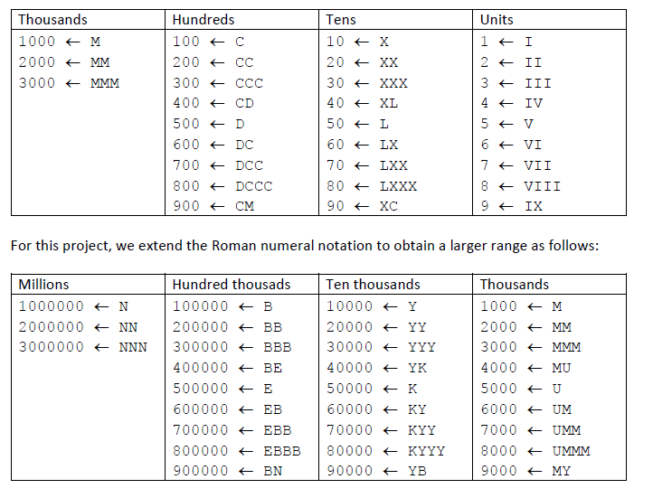 Solved The Program Is Supposed To Convert Roman Numbers T