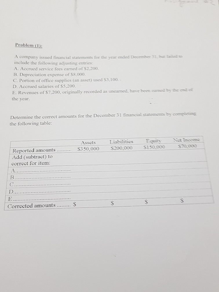 Problem D A company issued financial statements