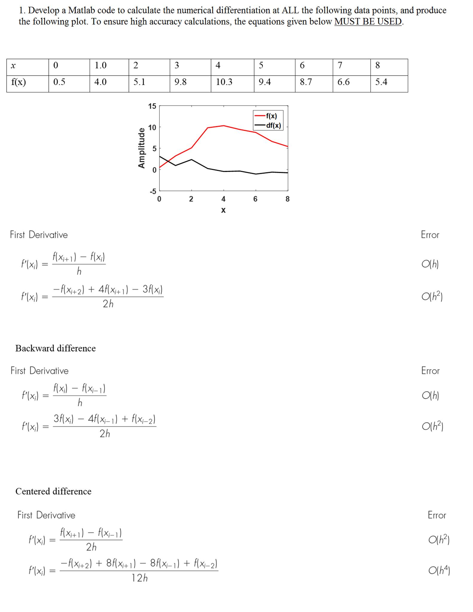 numerical derivative matlab code :: padcigara ga