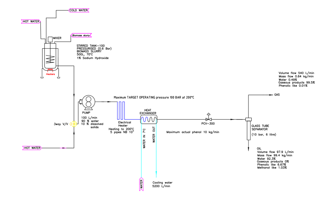 Solved Draw A Piping Instrumentation Diagram Pid Of