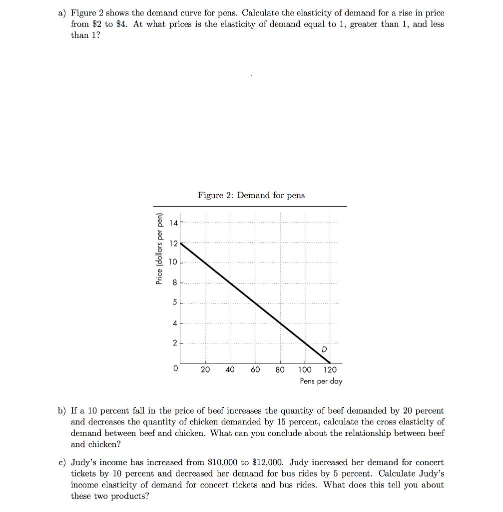 Solved A Figure 2 Shows The Demand Curve For Pens Calcu