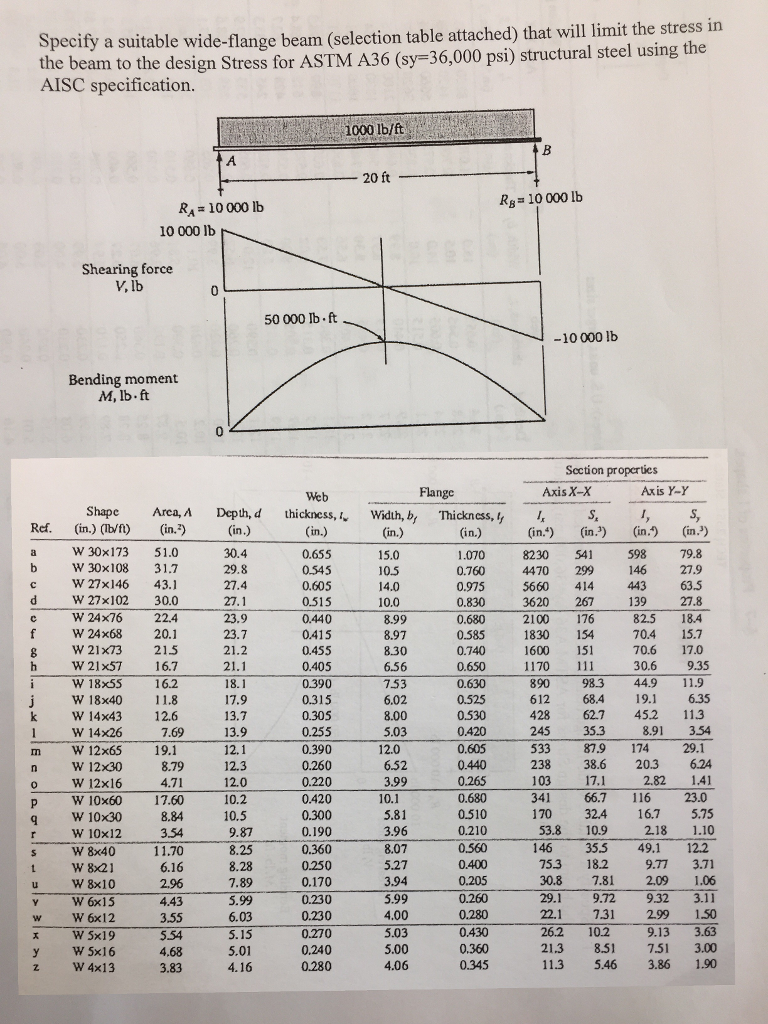 Solved specify a suitable wide flange beam selection tab