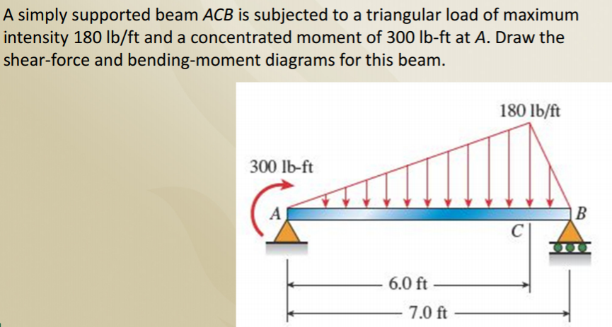 simply supported beam The type of support connection of the type of support condition on the deflection behavior and on the location of maximum bending stresses of a beam supported.