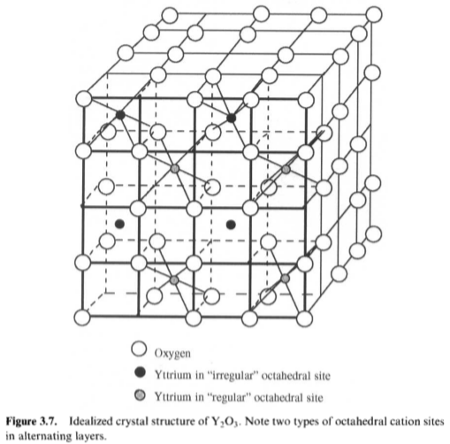 the crystal structure of cubic yttria is shown in fig 37 a b what structure does yttria resemble most estimate its lattice parameter a