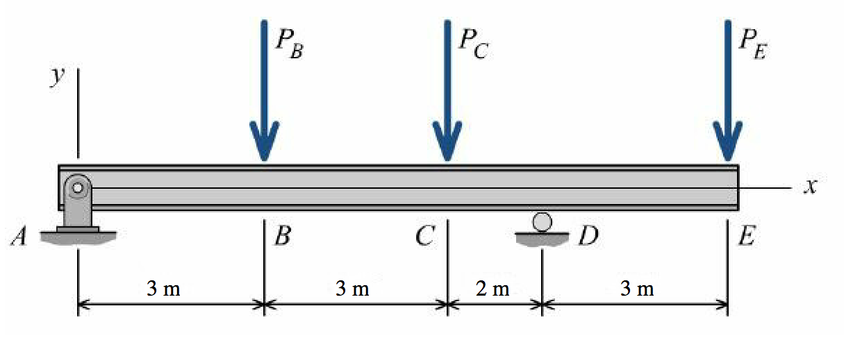 Free body diagram beam questions wiring library solved use the graphical method to construct the shear fo rh chegg com cantilever beam moment diagram free body diagram examples ccuart Images