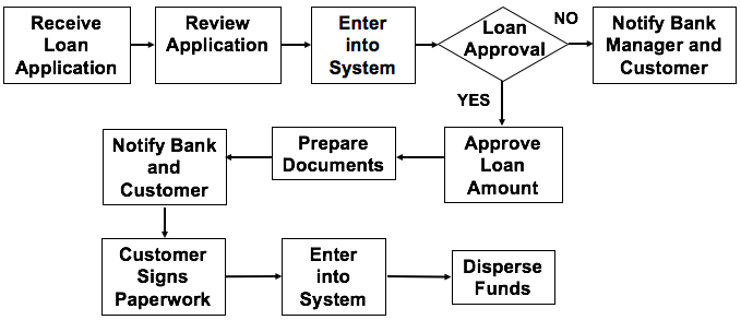 Solved: You Are Working For A Bank On Loan Approvals  The
