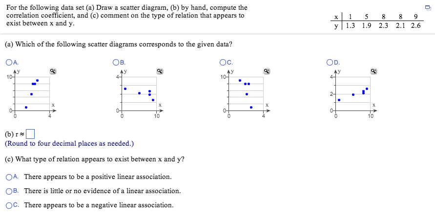 Solved For The Following Data Set Draw A Scatter Diagram