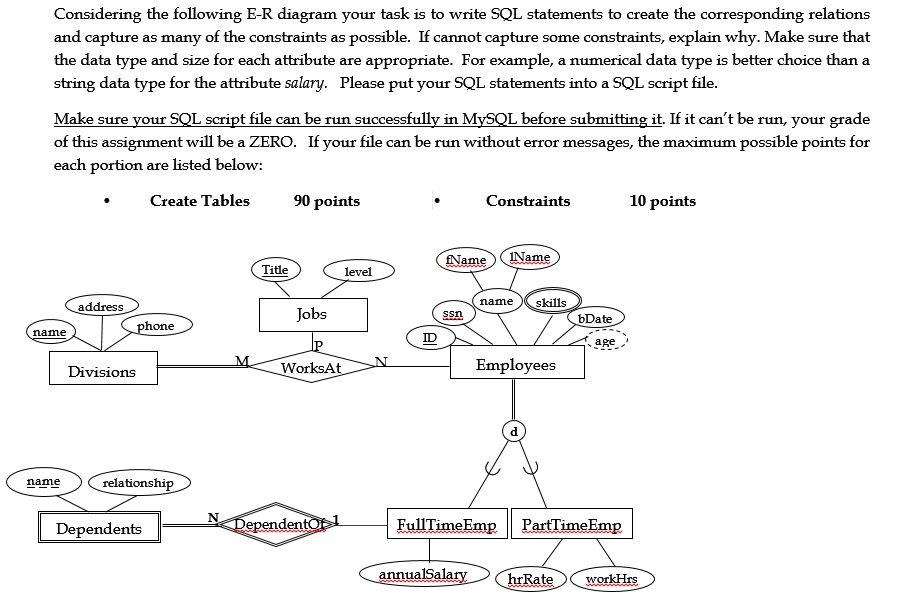 Solved considering the following e r diagram your task is considering the following e r diagram your task is to write sql statements to create the corresponding ccuart Image collections
