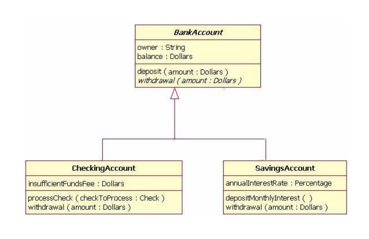 Solved Design And Draw A Class Diagram Showing The Reason Chegg Com