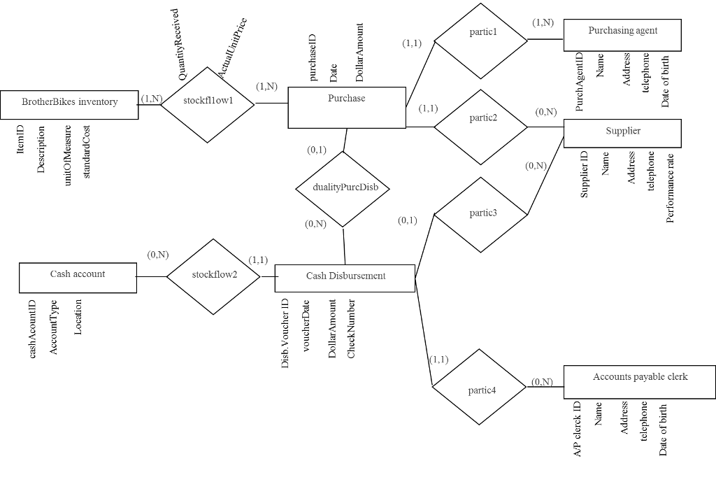 Solved draw level 0 dfd for the given context level dfd give the relational model corresponding to the given entity relationship diagram ccuart Image collections
