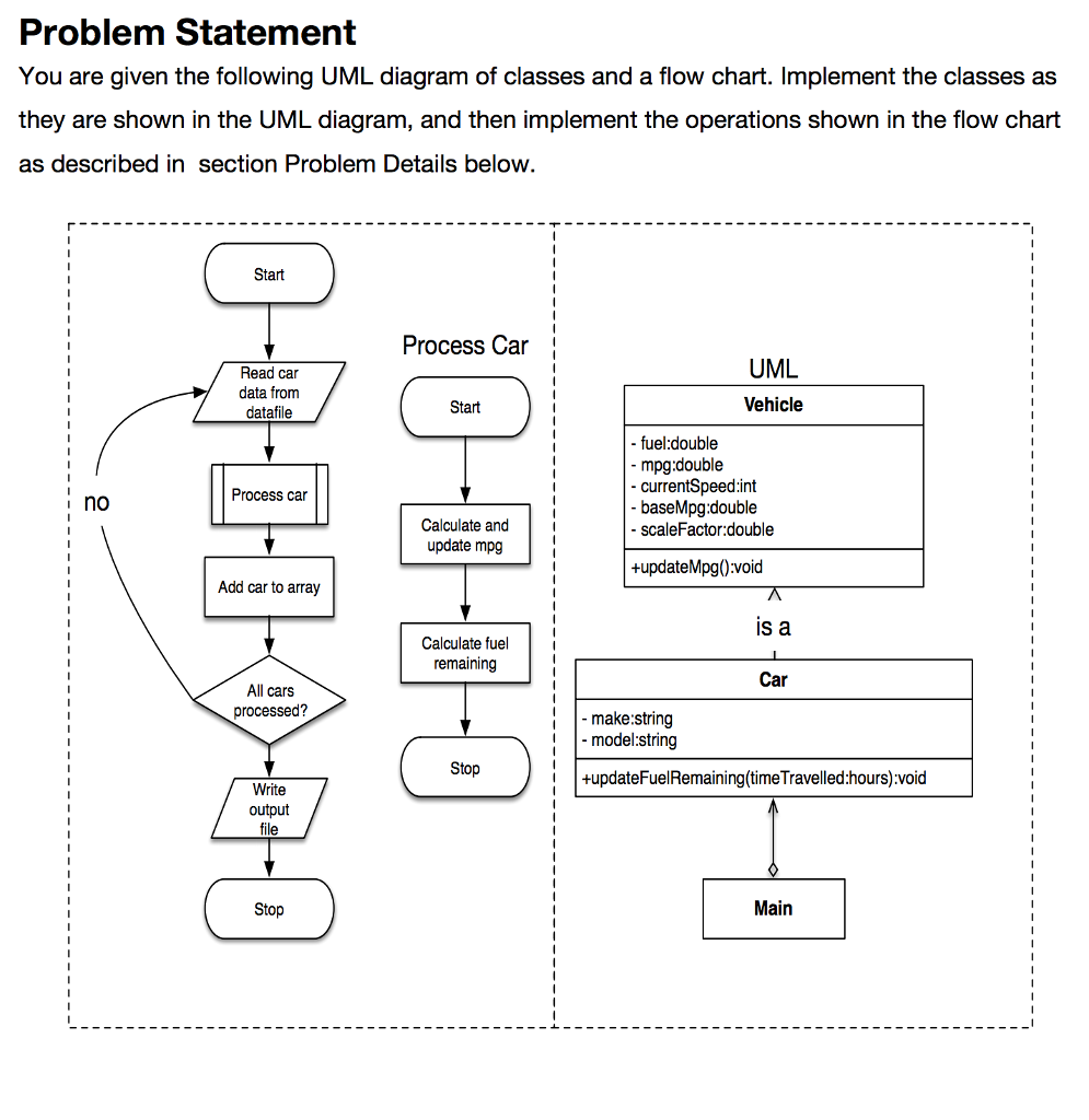 solved: problem statement you are given the following uml ...  chegg