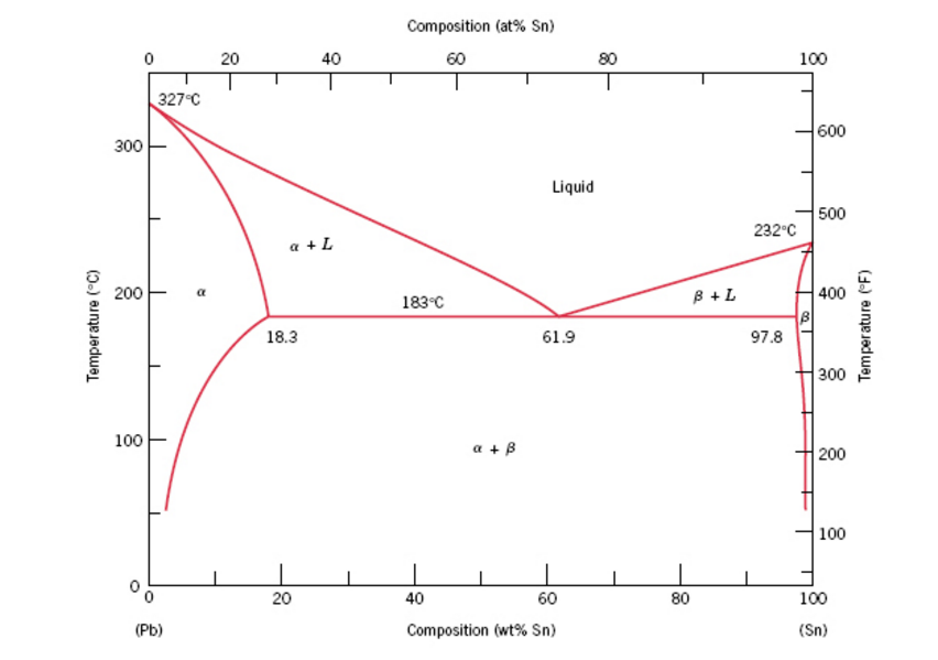 Solved Consider The Hypothetical Eutectic Phase Diagram F