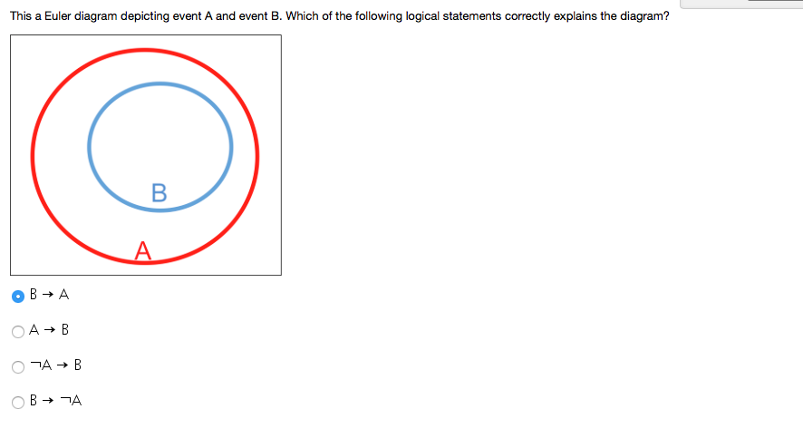 solved this a euler diagram depicting event a and event b rh chegg com Euler Diagram Template Venn Diagram Examples