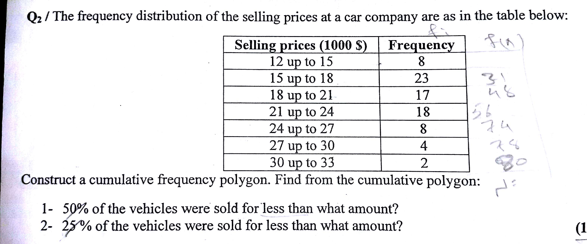 The Frequency Distribution Of The Selling Prices A