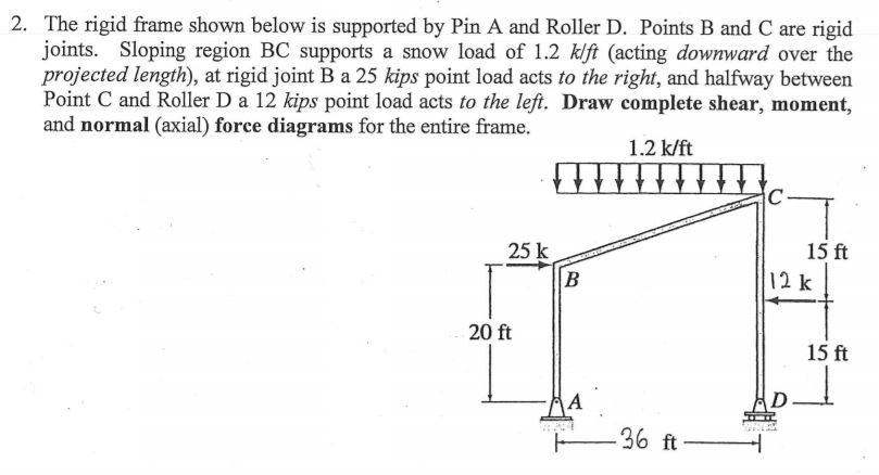 Solved: The Rigid Frame Shown Below Is Supported By Pin A ...