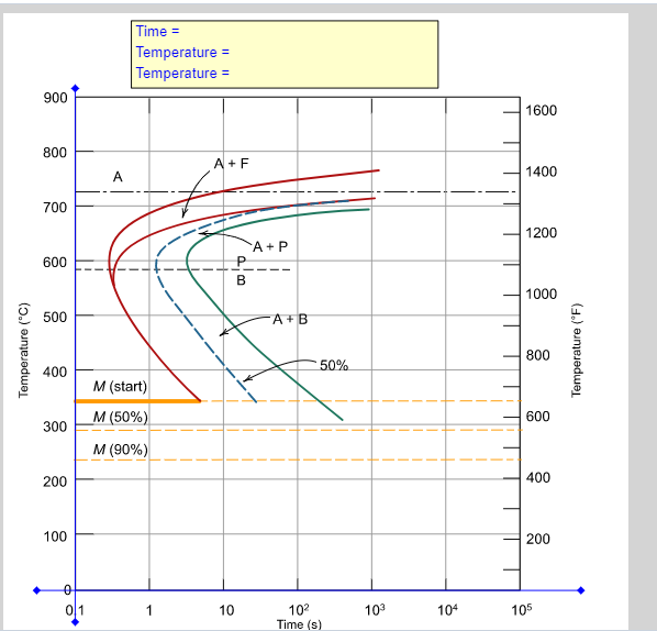 Solved using the animated figure ttt 045c the isotherma show transcribed image text using the animated figure ttt 045c the isothermal transformation diagram for a 045 wt c steel alloy specify the nature of ccuart Gallery