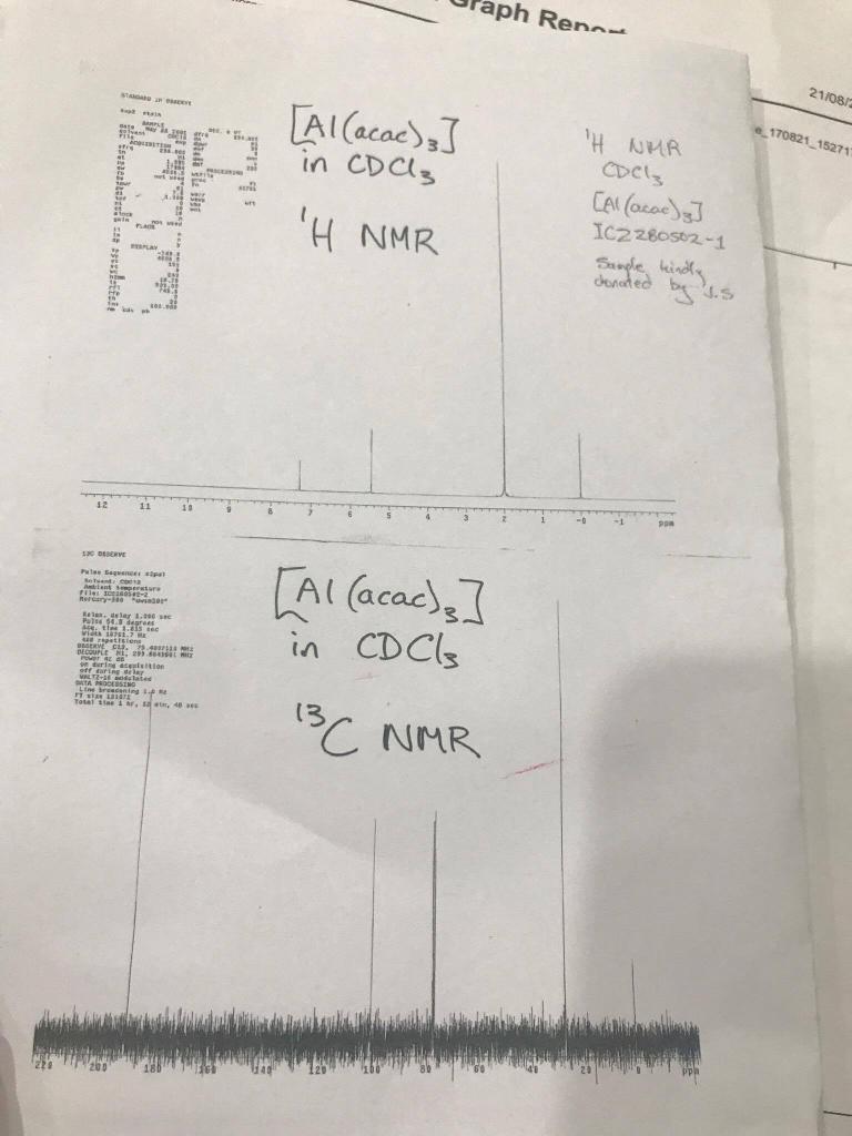 raph Renn 21/08/ 170821 15271 Al(acac3 in CDCI coCl IC2280so2.-1 H NMR ppa 10 Al (acac in CDCs (3 ッ. NMR 20 20D