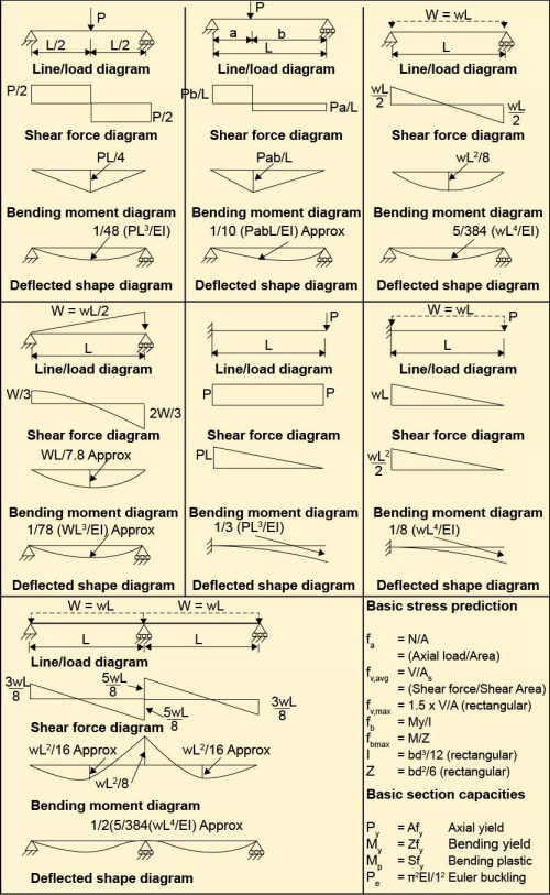 solved beam analysis formulas provided for the aproxim rh chegg com Overhanging Beam Moment Diagram Beam Formulas with Shear and Moment Diagrams