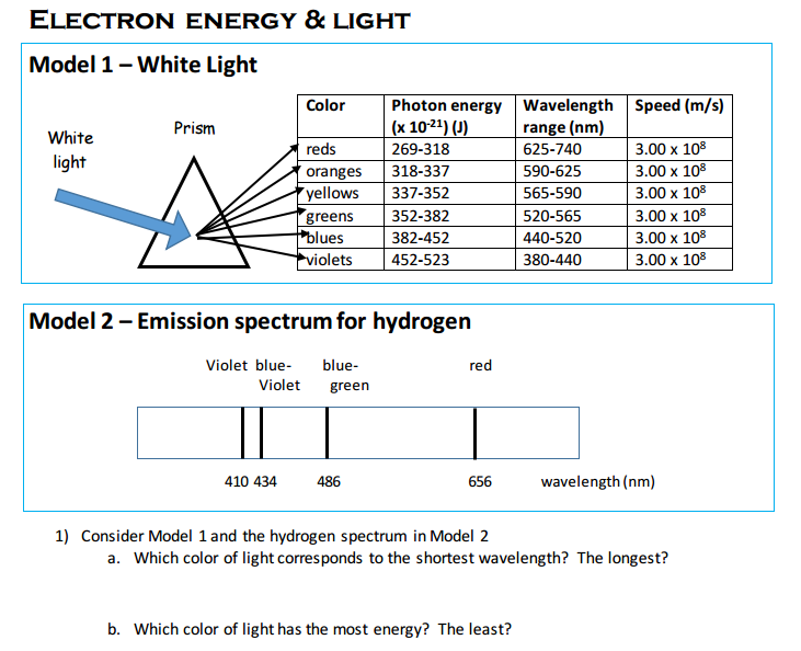 Solved Consider Model 1 And The Hydrogen Spectrum In Mode