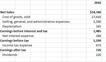 Solved: Problem 2 See The Excel Spreadsheet  Problem Set 7