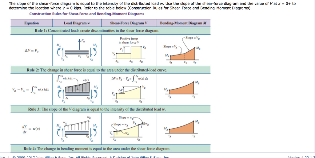 solved m correct use the graphical method to construct th rh chegg com Vertical Shear Bending Moment Diagrams Shear and Moment Diagrams Simply Supported