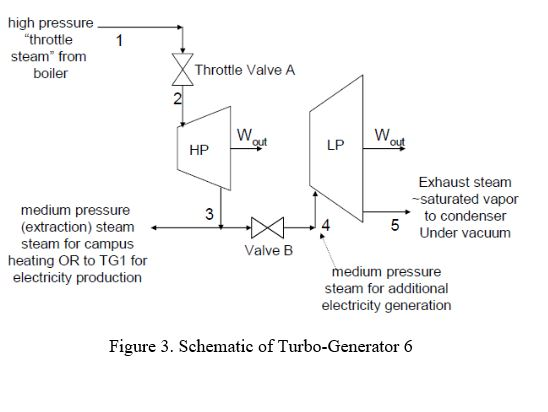 High Pressure Throttle Steam From Boiler Throttle ... | Chegg.com