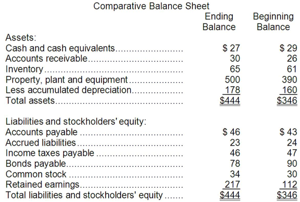 the comparative balance sheets for hinckley corporation s The comparative balance sheets for hinckley corporation show the following information: december 31 2012 2011 cash $317,570.