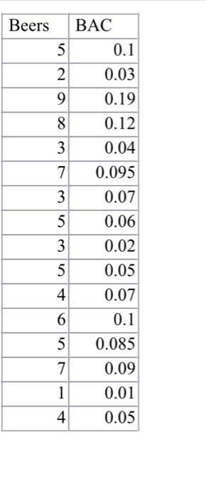 Beers BAC 0.1 2 0.03 90.19 8 0.12 30.04 7 0.095 3 0.07 5 0.06 3