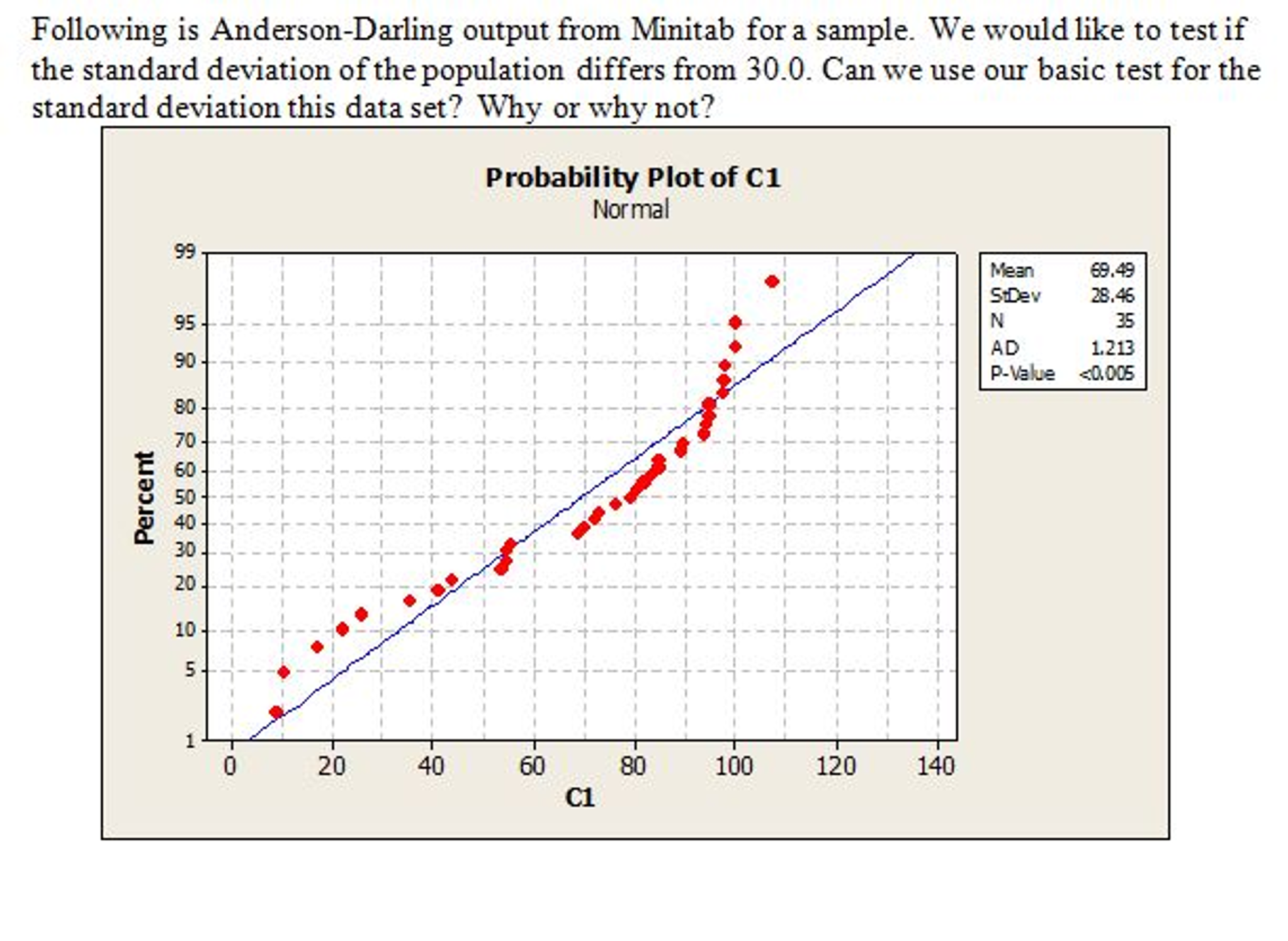 Following Is Anderson Darling Output From Minitab For A Sample We Would Like To