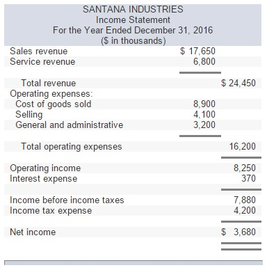 solved presented below are the 2016 income statement and