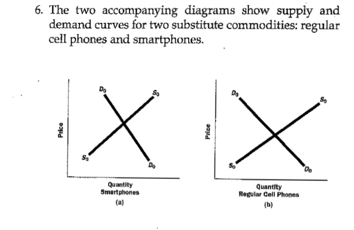 The Two Accompanying Diagrams Show Supply And Dema Chegg