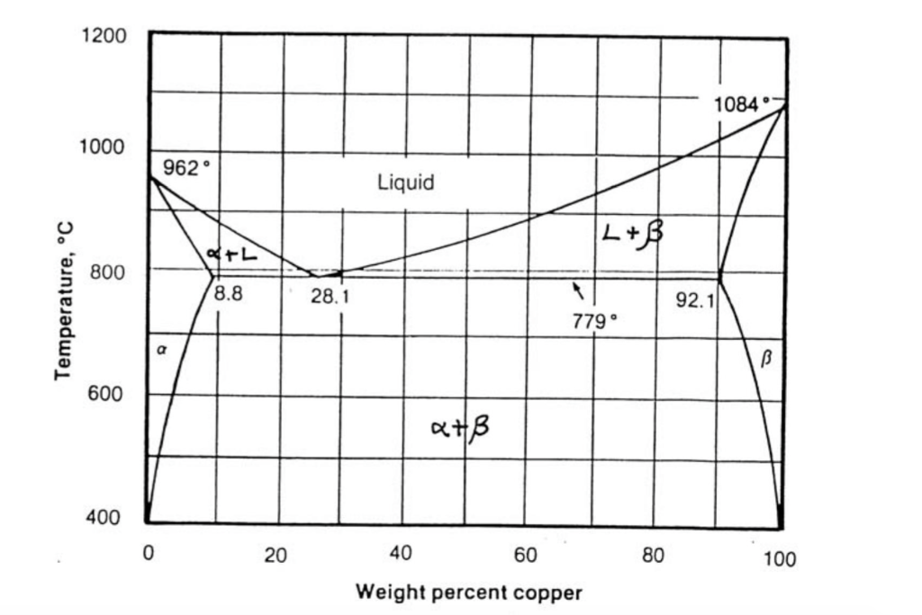 Question 3  Using The Phase Diagram Below For The