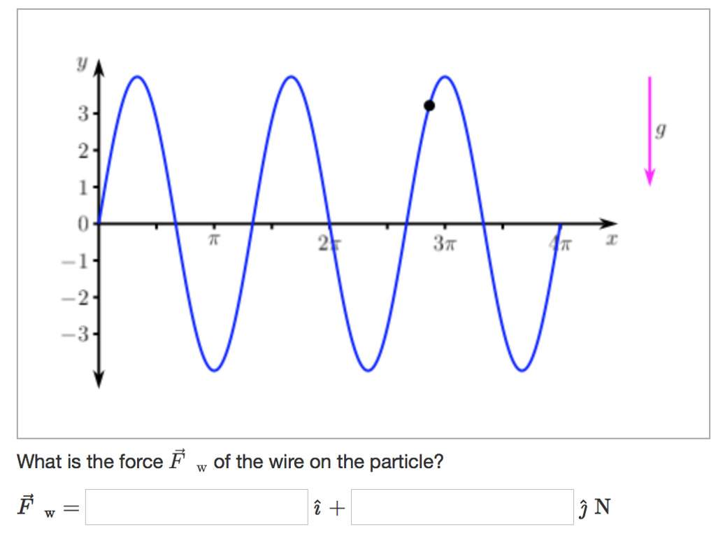 3 2 -3 What is the force F w of the wire on the particle