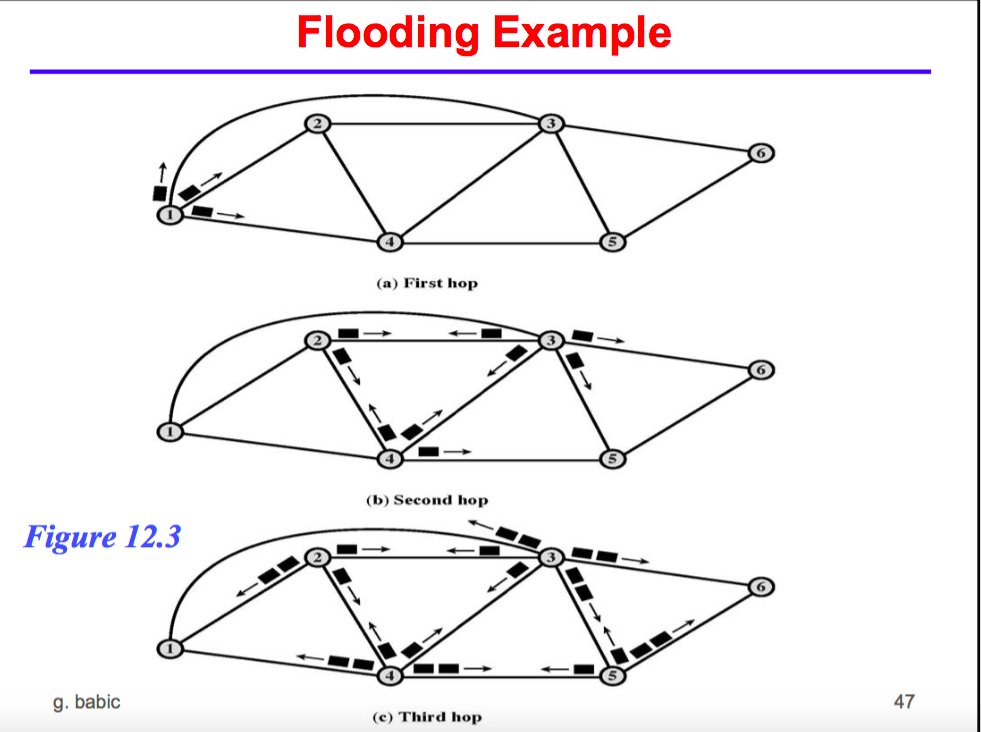Topology homework solution - Math 655 - Introduction to