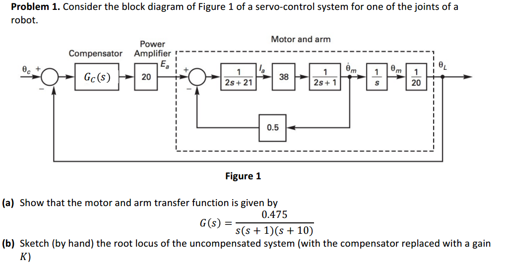 Solved Consider The Block Diagram Of Figure 1 Of A Servo