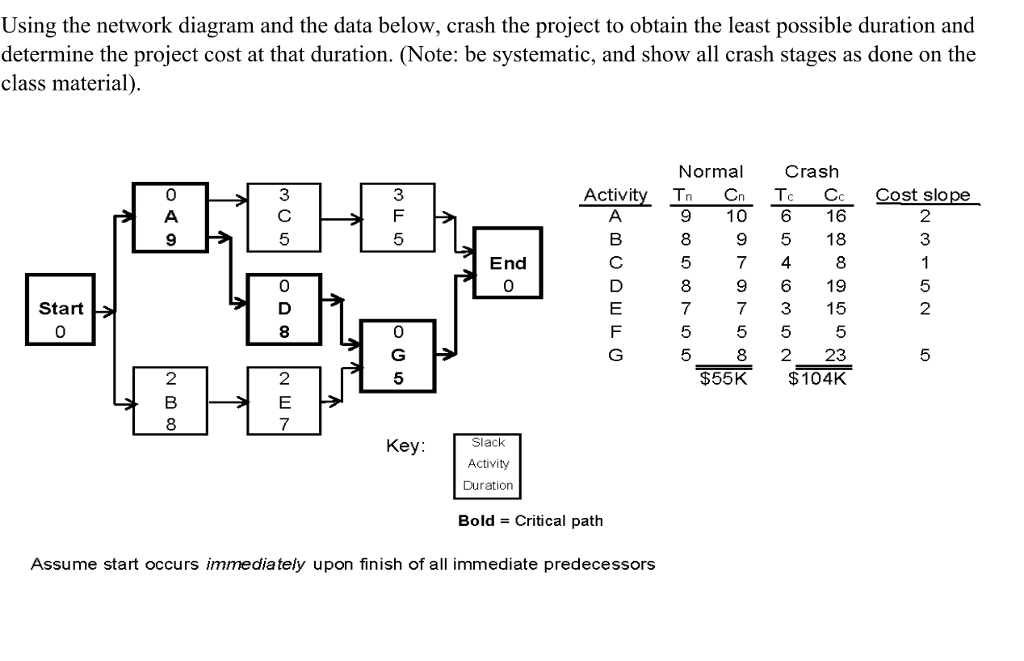 Solved Using The Network Diagram And The Data Below Cras