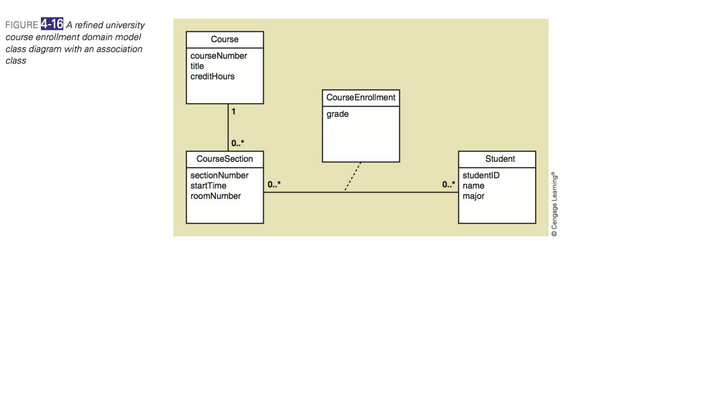 media%2F799%2F7994f114 f6d6 49f2 9f47 ed8d984285e1%2FphpPKCQa2 solved 1 consider the domain model class diagram shown i