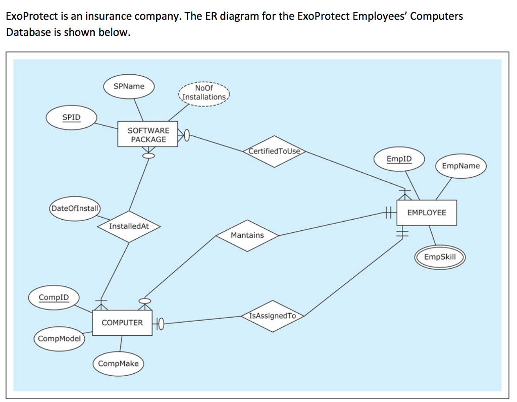 exoprotect is an insurance company the er diagram chegg com Entity Relationship Diagram for Insurance question exoprotect is an insurance company the er diagram for the exoprotect employees\u0027 computers databa