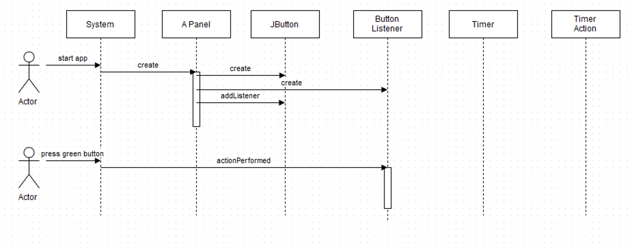 Uml Sequence Diagram | Solved 1 Complete The Uml Sequence Diagram Below That Ex