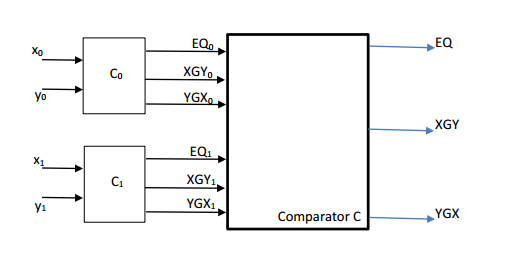 Solved: Design A Two-bit Comparator From Two 1-bit Compara... | Chegg.comChegg