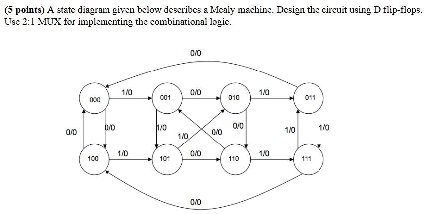 Solved A State Diagram Given Below Describes A Mealy Mach