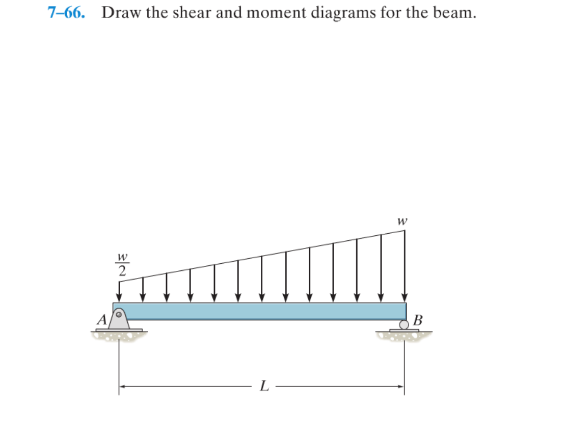 Solved 7 66 Draw The Shear And Moment Diagrams For B Diagram Beams Beam