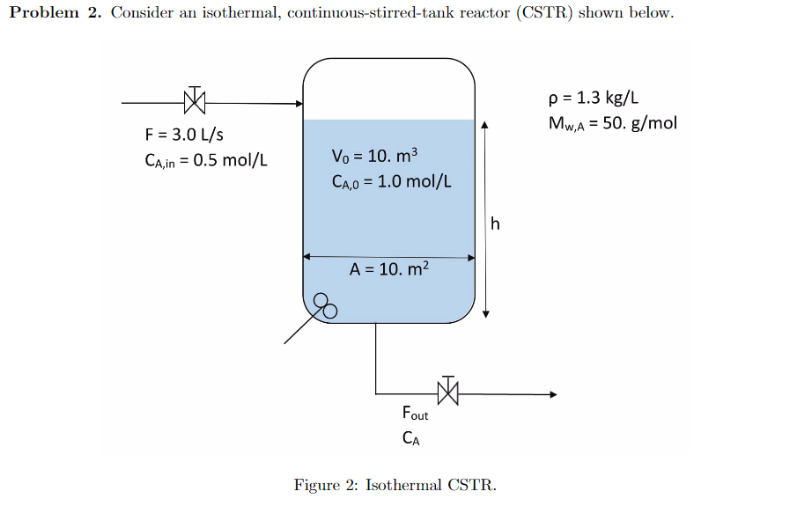 Problem 2. Consider an isothermal, continuous-stirred-tank reactor (CSTR) shown below 1.3 kg/L M,A = 50, g/mol F 3.0 L/s CAin -0.5 mol/L Vo = 10. m3 CAO 1.0 mol/L A,0 A = 10, m2 out CA Figure 2: Isothermal CSTR.