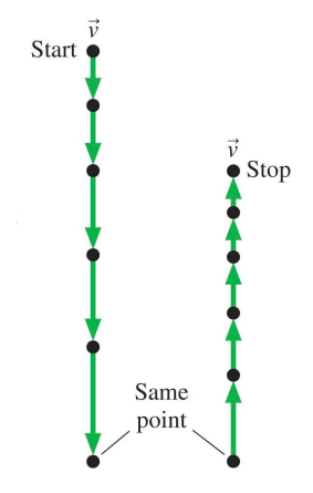 Solved For The Motion Diagram Shown Write A One Or Two S