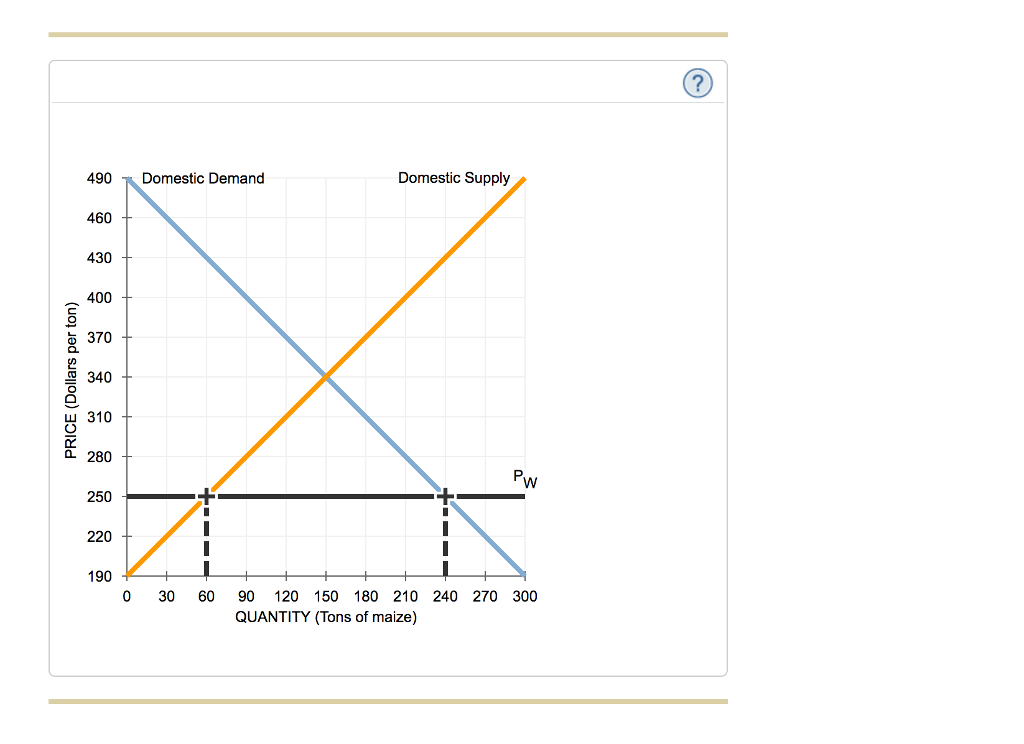 Solved: 4. Effects Of A Tariff On International Trade The ... International Trade Graph
