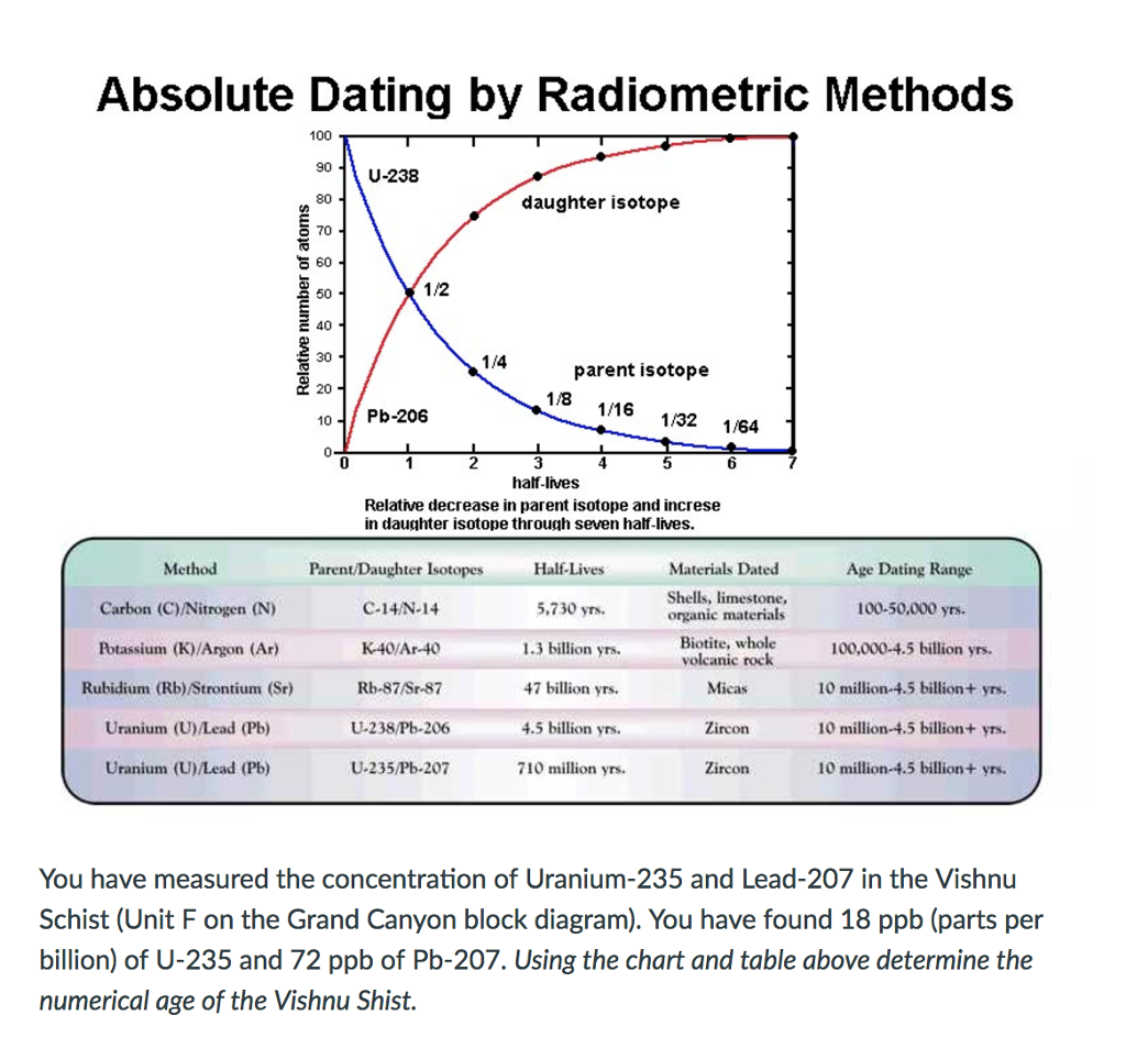 definition of absolute dating science Relative dating is the science determining the relative order of past events, without necessarily determining their absolute age in geology rock or superficial deposits , fossils and lithologies can be used to correlate one stratigraphic column with another.